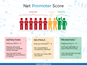 How to calculate your Net Promoter Score
