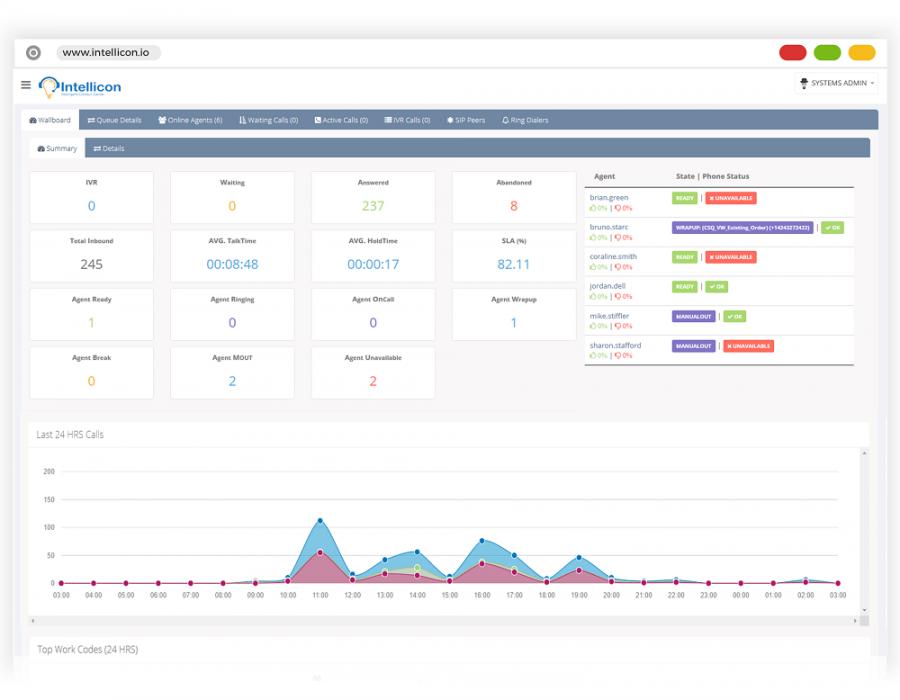 Analytics Reports Intellicon